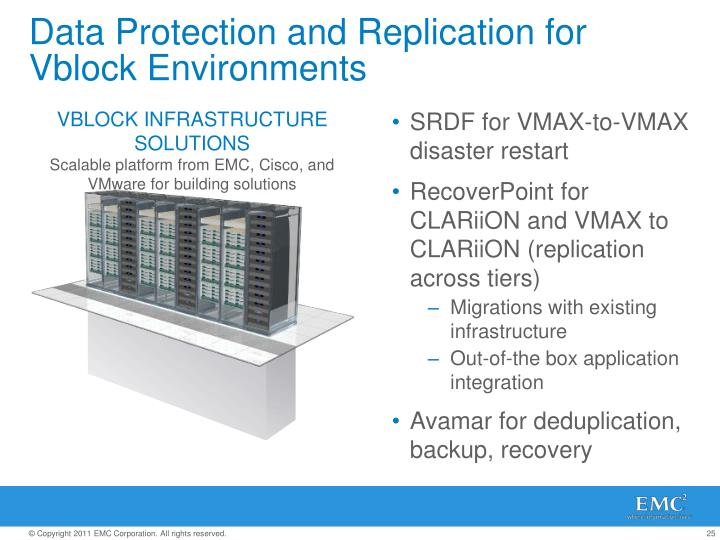 Data Protection and Replication for Vblock Environments