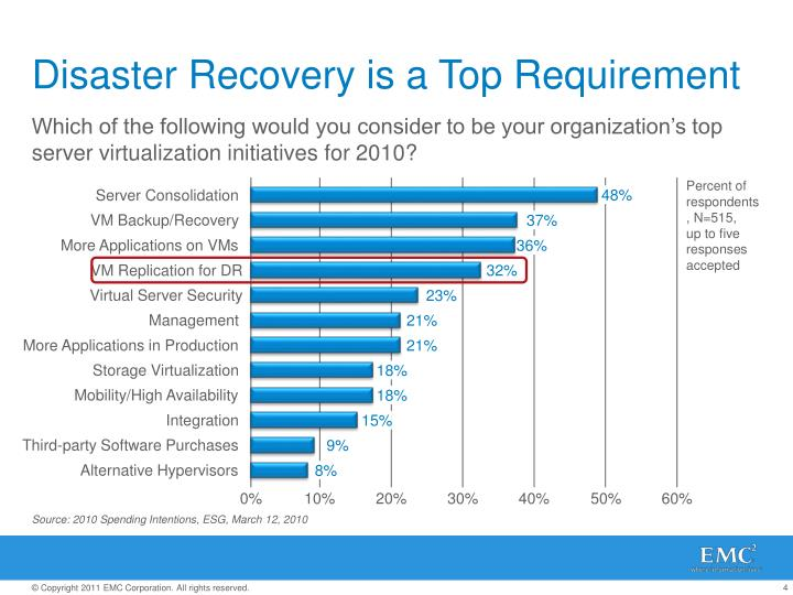 Disaster Recovery is a Top Requirement