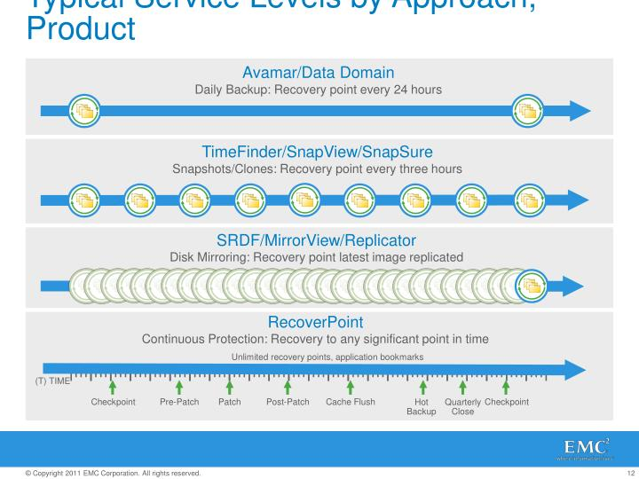 Typical Service Levels by Approach, Product
