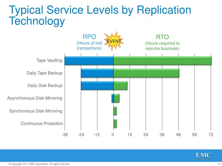 Typical Service Levels by Replication Technology