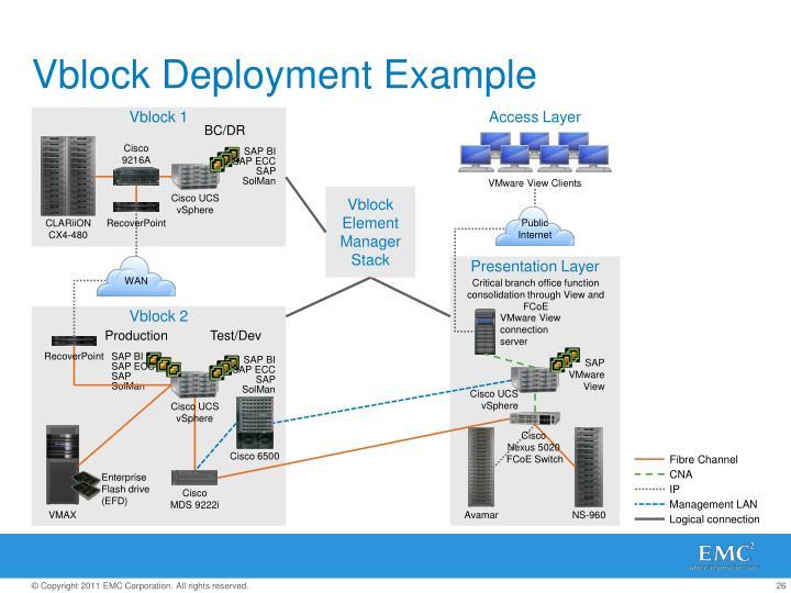 Vblock Deployment Example