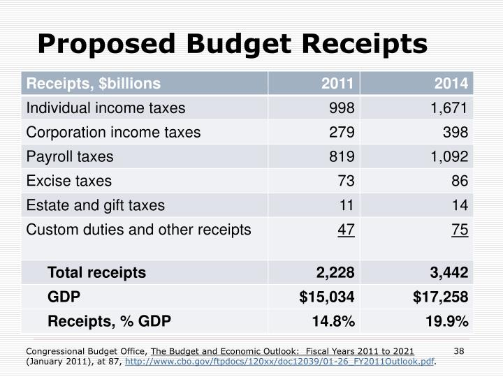Proposed Budget Receipts