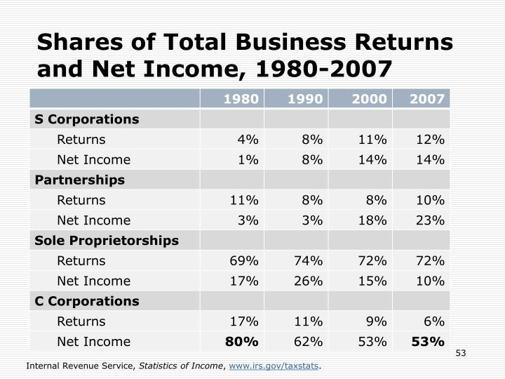 Shares of Total Business Returns and Net Income, 1980-2007