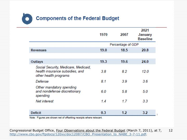 Congressional Budget Office,