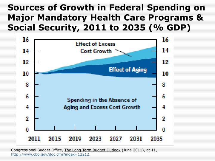 Sources of Growth in Federal Spending on