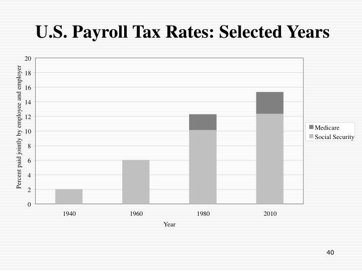 U.S. Payroll Tax Rates: Selected Years