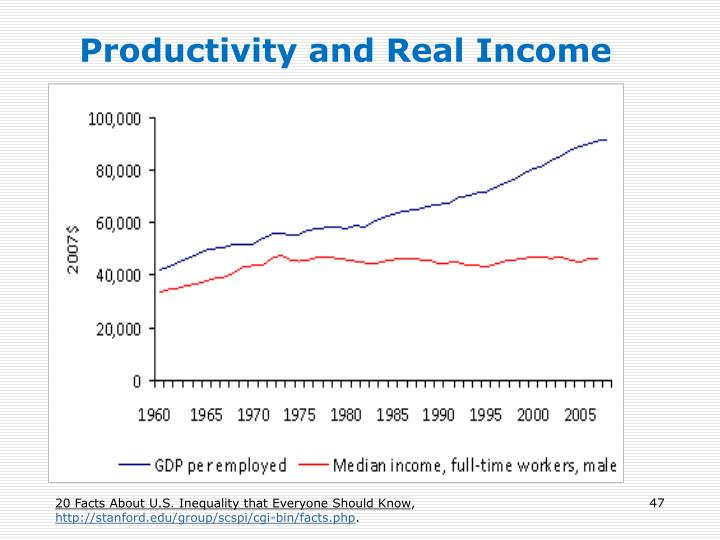 Productivity and Real Income