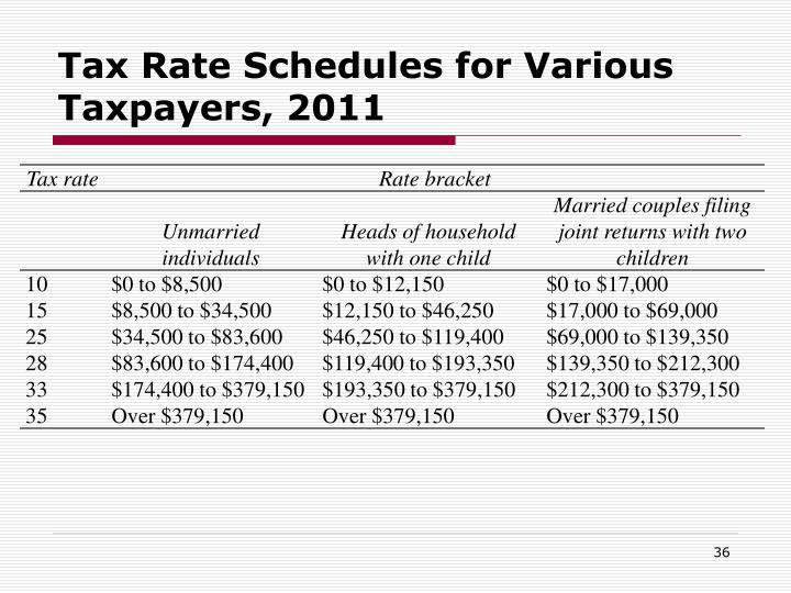 Tax Rate Schedules for Various Taxpayers, 2011