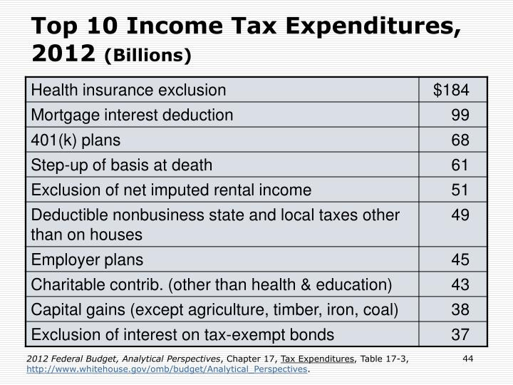 Top 10 Income Tax Expenditures, 2012