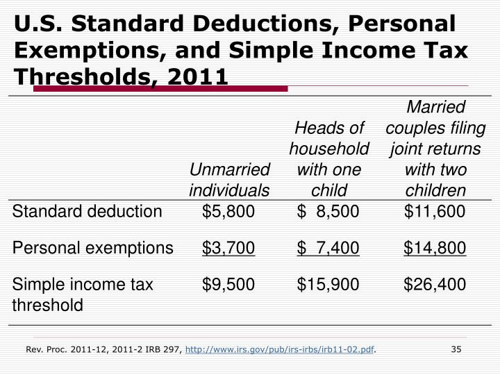 U.S. Standard Deductions, Personal Exemptions, and Simple Income Tax Thresholds, 2011