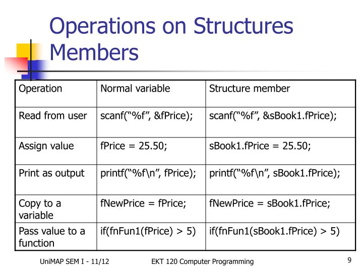 Operations on Structures Members