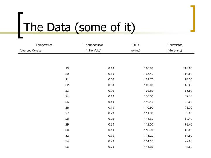 The Data (some of it)