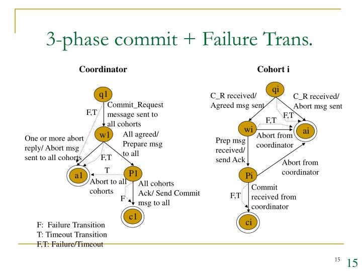 3-phase commit + Failure Trans.