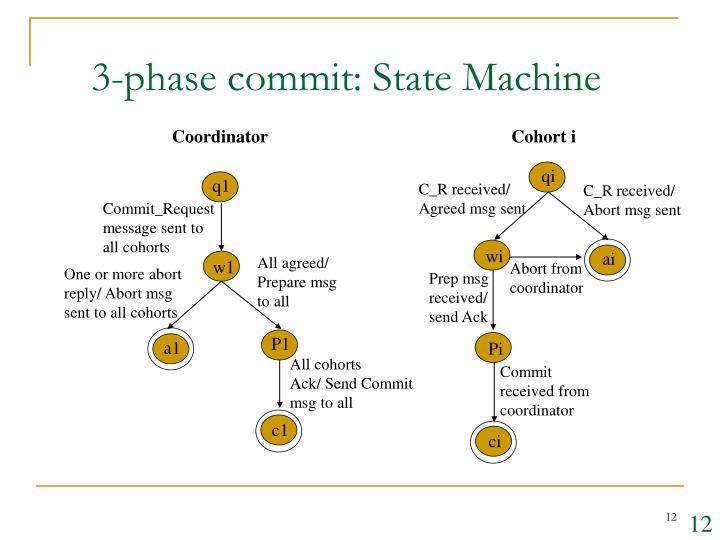 3-phase commit: State Machine