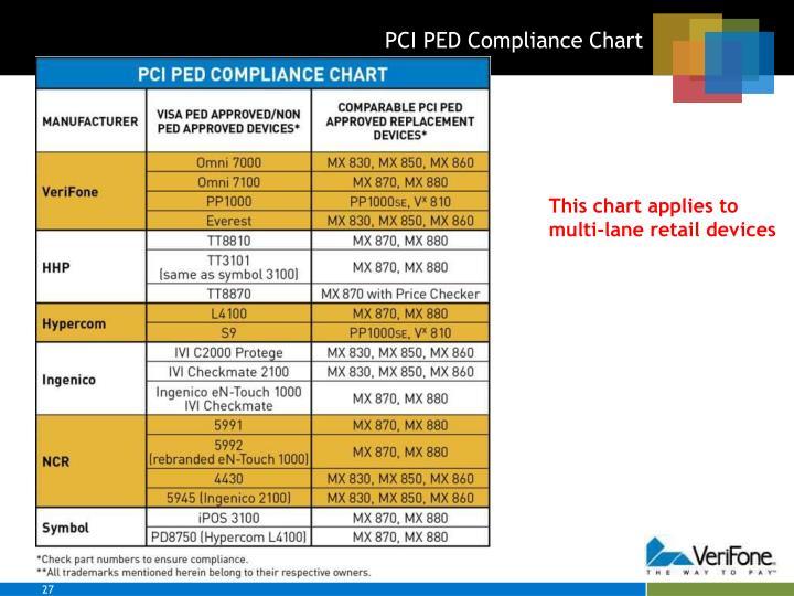 PCI PED Compliance Chart