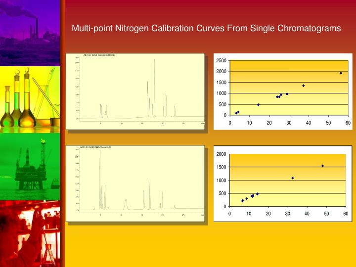 Multi-point Nitrogen Calibration Curves From Single Chromatograms