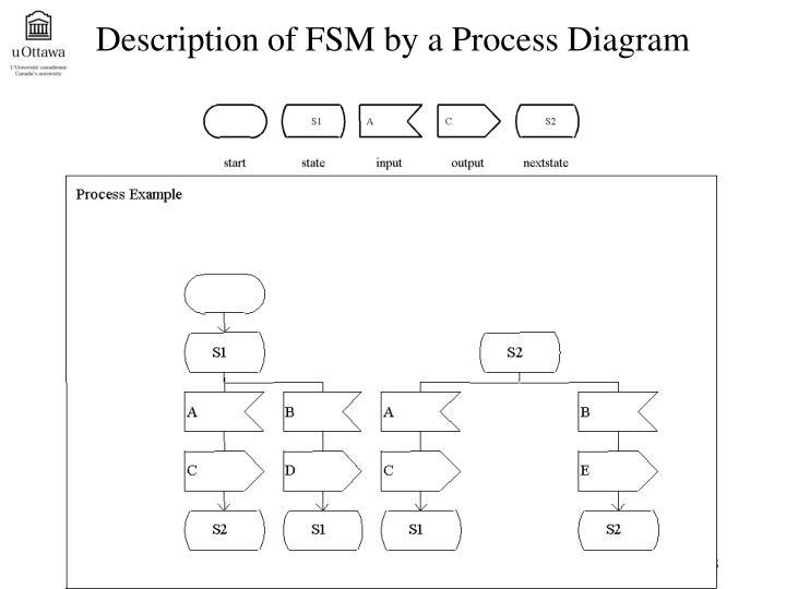 Description of FSM by a Process Diagram