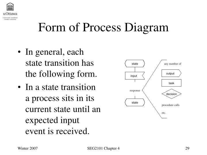 Form of Process Diagram