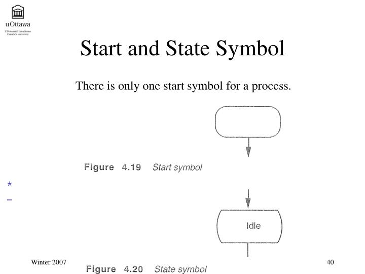 Start and State Symbol