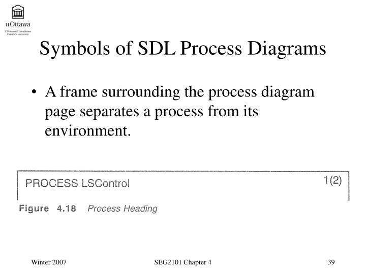 Symbols of SDL Process Diagrams