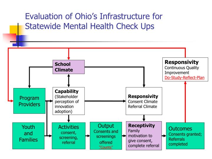 Evaluation of Ohio's Infrastructure for