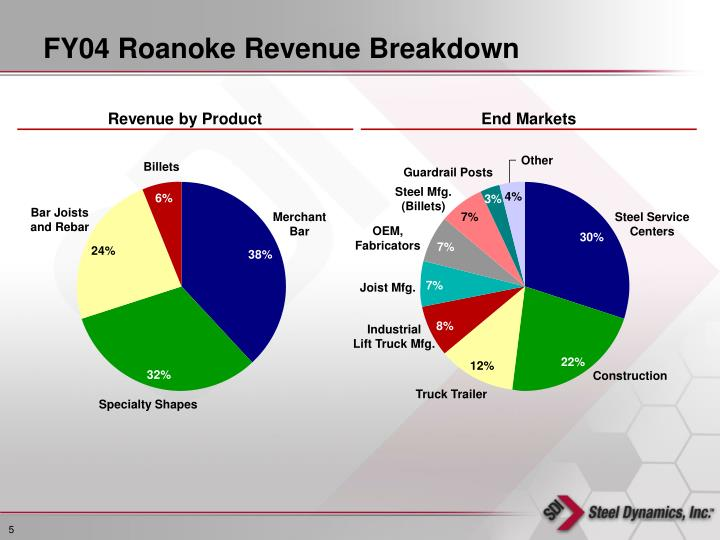 FY04 Roanoke Revenue Breakdown