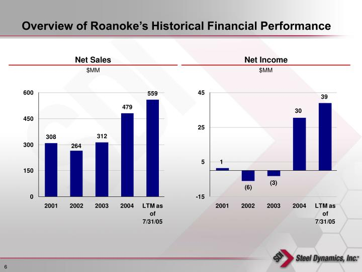 Overview of Roanoke's Historical Financial Performance