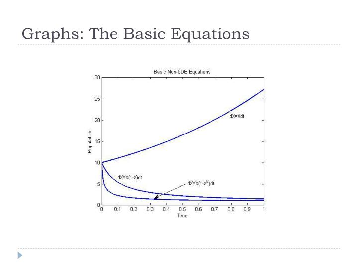 Graphs: The Basic Equations