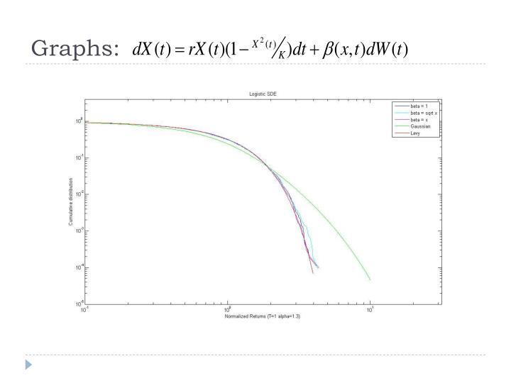 Graphs: