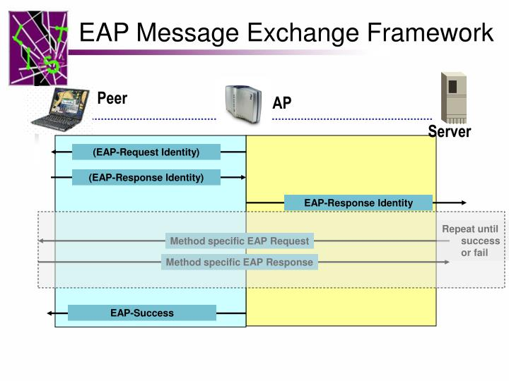 EAP Message Exchange Framework