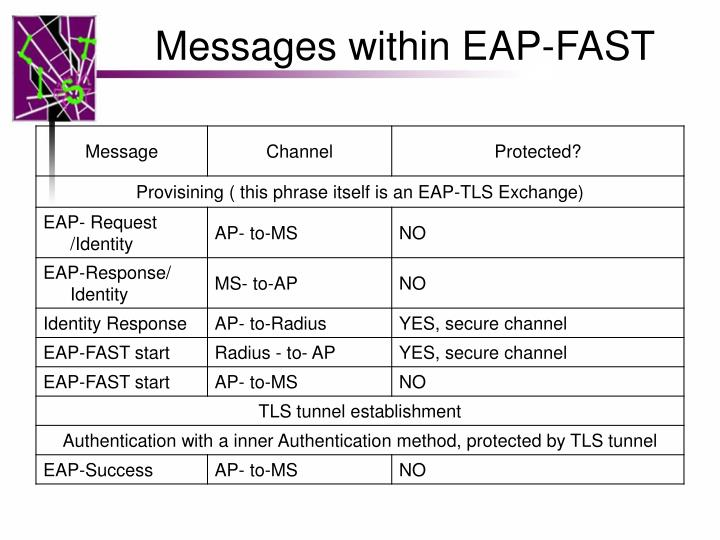 Messages within EAP-FAST