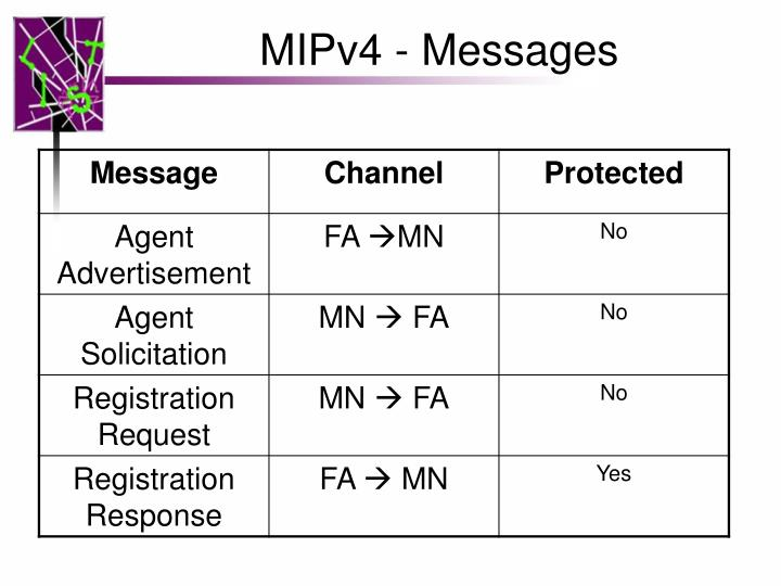 MIPv4 - Messages