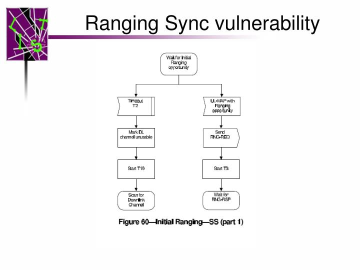 Ranging Sync vulnerability