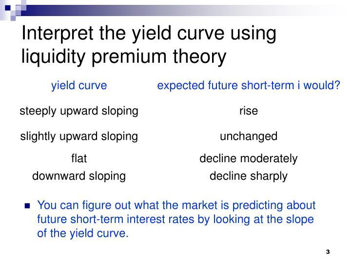 Interpret the yield curve using liquidity premium theory