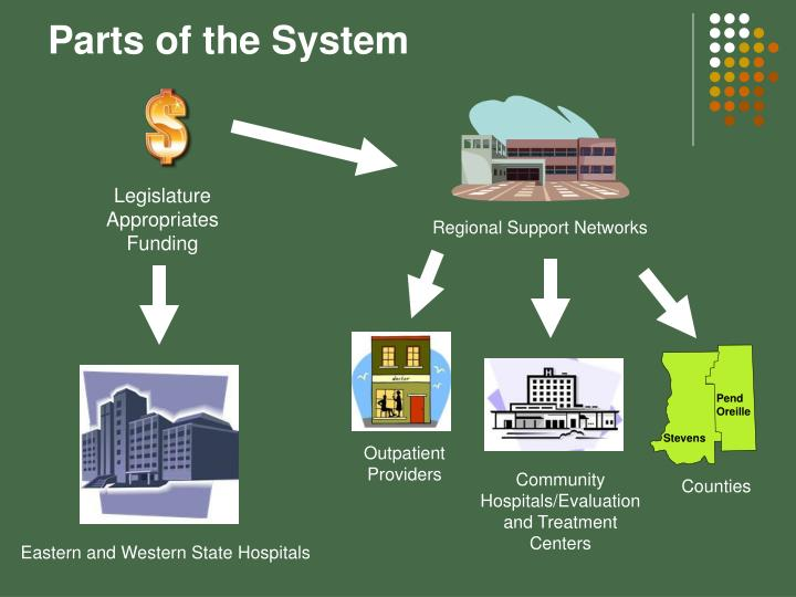 Parts of the System