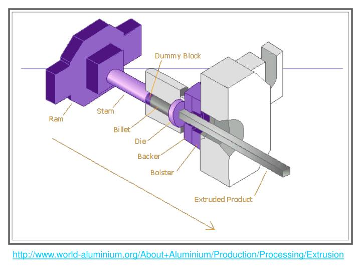 http://www.world-aluminium.org/About+Aluminium/Production/Processing/Extrusion
