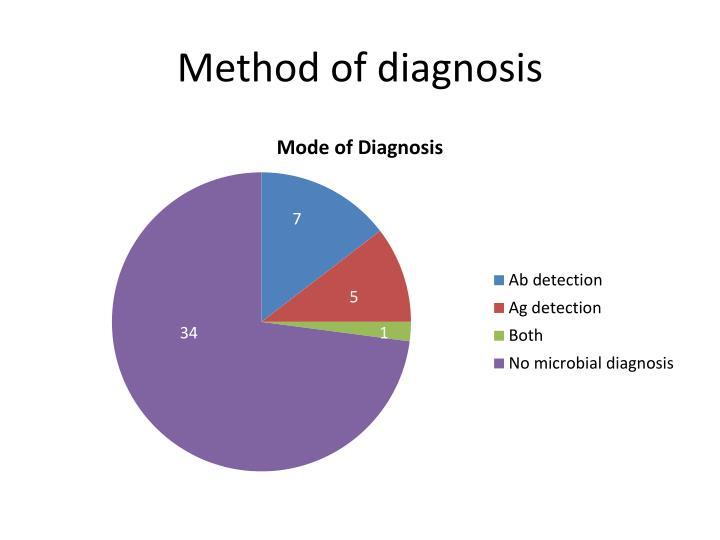 Method of diagnosis