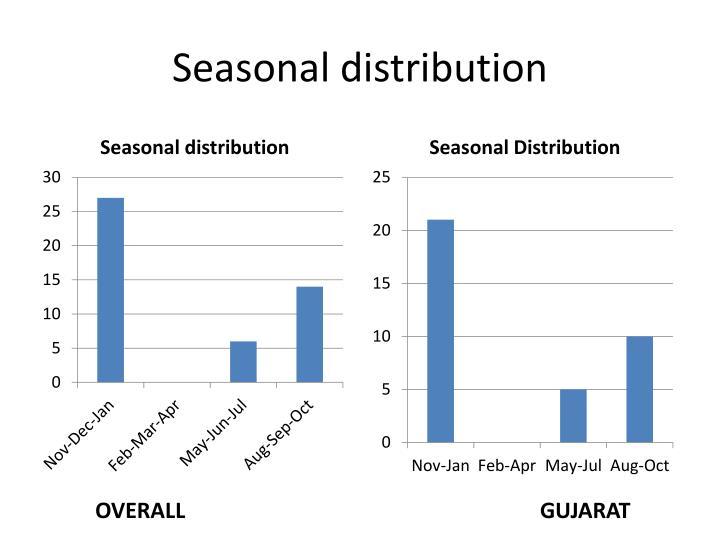 Seasonal distribution