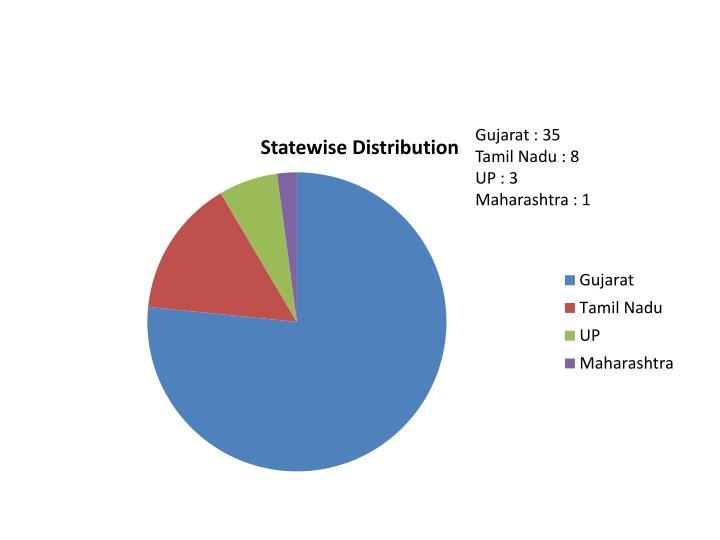 Gujarat :