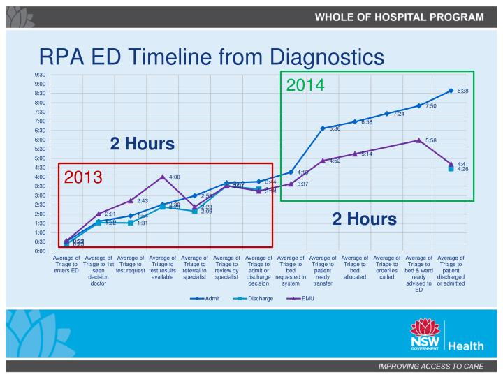 RPA ED Timeline from Diagnostics