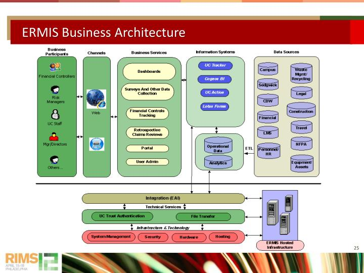 ERMIS Business Architecture