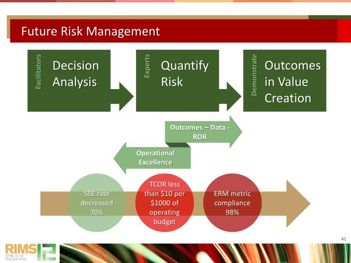Future Risk Management