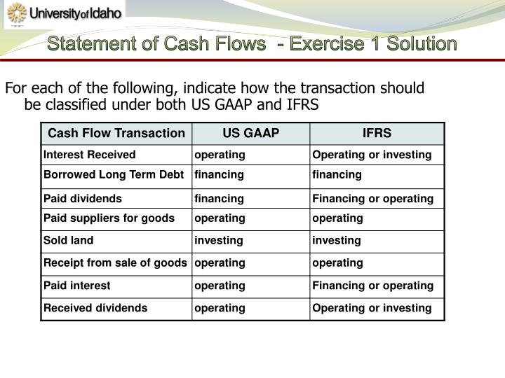 Statement of Cash Flows  - Exercise 1 Solution
