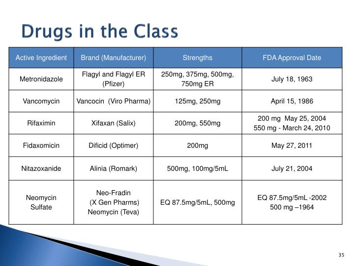 Drugs in the Class