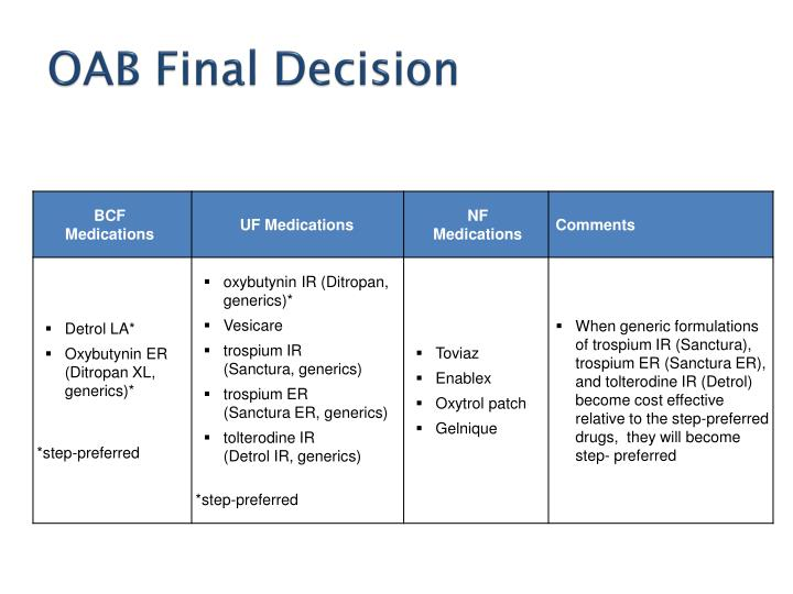 OAB Final Decision