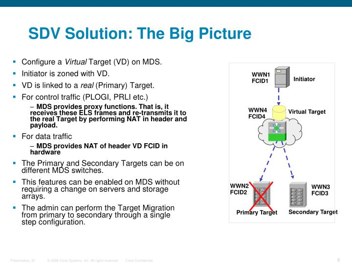 SDV Solution: The Big Picture