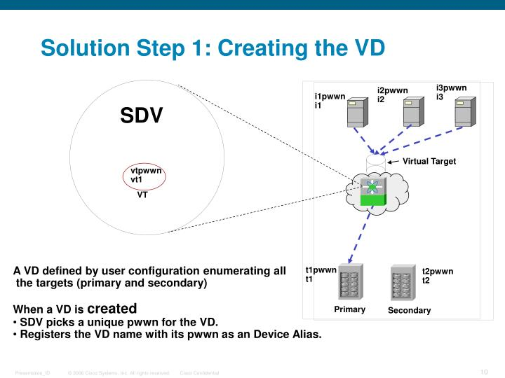 Solution Step 1: Creating the VD