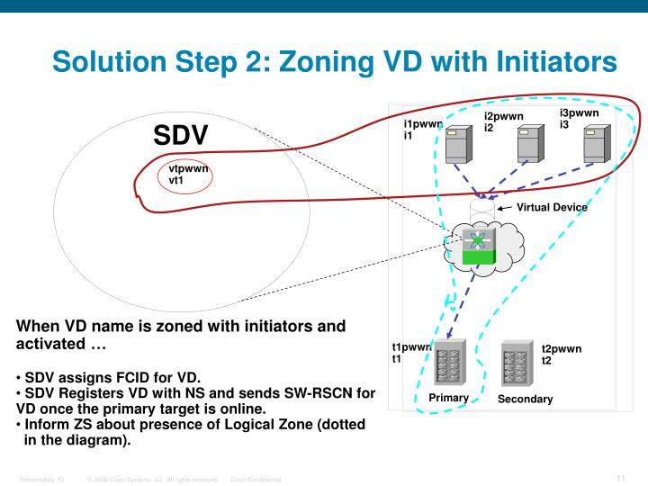 Solution Step 2: Zoning VD with Initiators