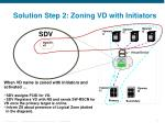 solution step 2 zoning vd with initiators