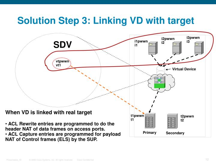 Solution Step 3: Linking VD with target